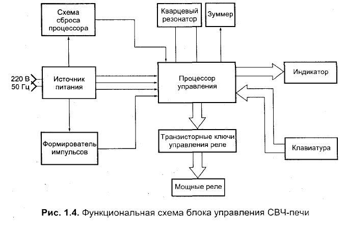 Функциональная схема блока управления СВЧ-печи