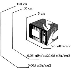 Микроволновая печь - вред. Опасны ли микроволны?